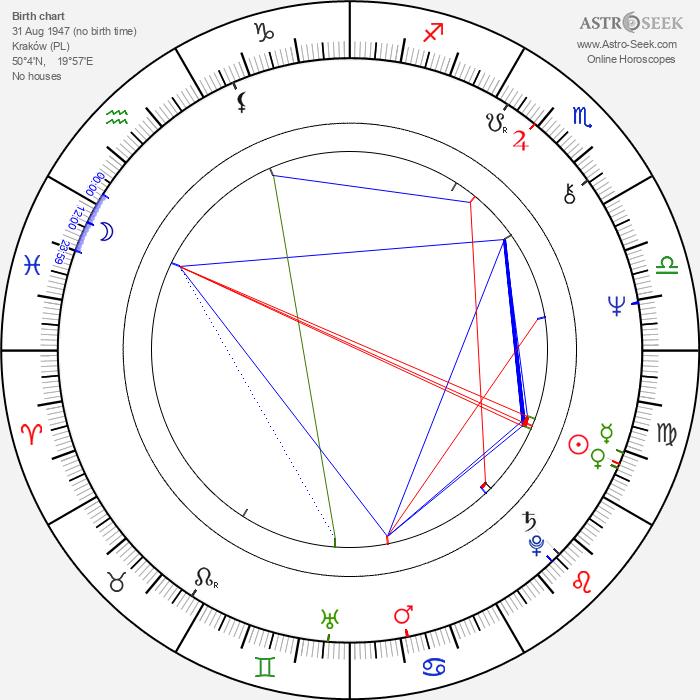 Grzegorz Warchol - Astrology Natal Birth Chart