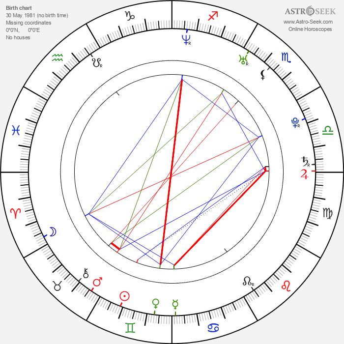 Grzegorz Woś - Astrology Natal Birth Chart