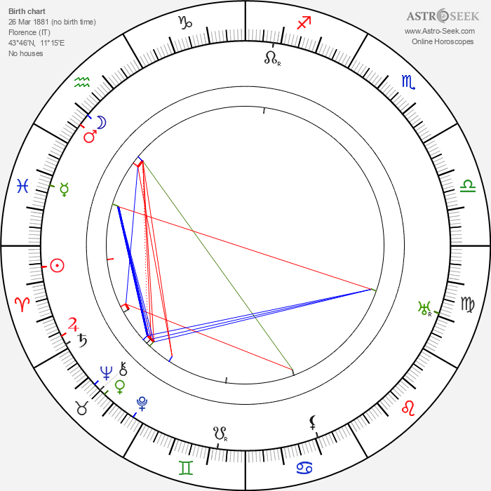 Guccio Gucci - Astrology Natal Birth Chart
