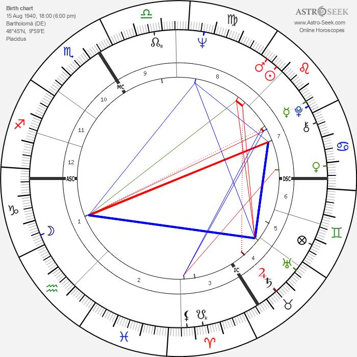 Gudrun Ensslin - Astrology Natal Birth Chart