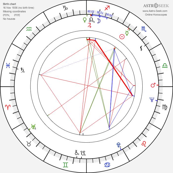 Gudrun Ritter - Astrology Natal Birth Chart