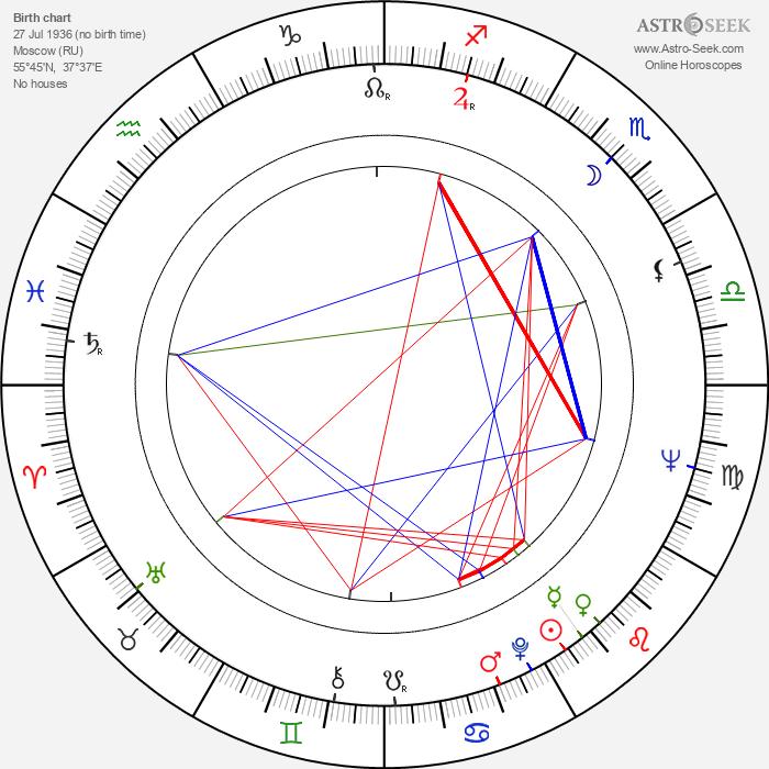 Gueorgui Stoyanov - Astrology Natal Birth Chart