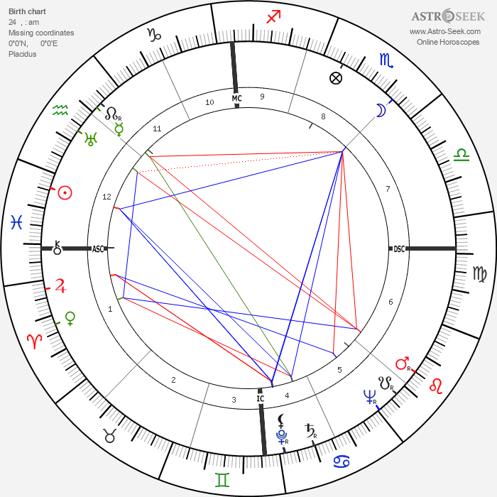 Guglielmo Gabetto - Astrology Natal Birth Chart