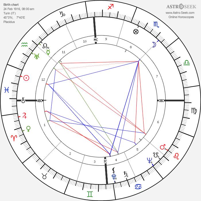 Guglielmo Gabetto - Astrology Natal Birth Chart