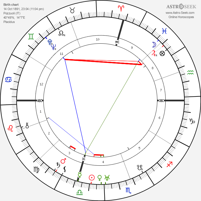 Guglielmo Giannini - Astrology Natal Birth Chart