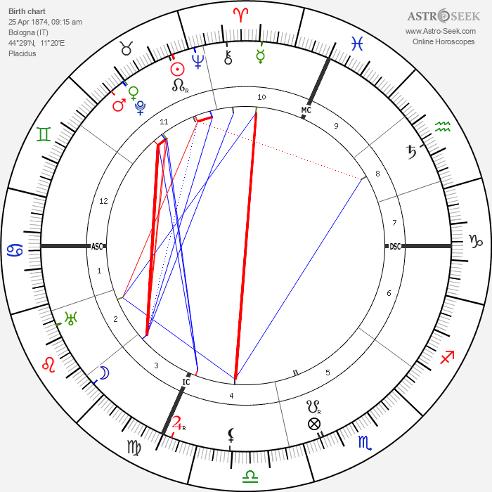 Guglielmo Marconi - Astrology Natal Birth Chart
