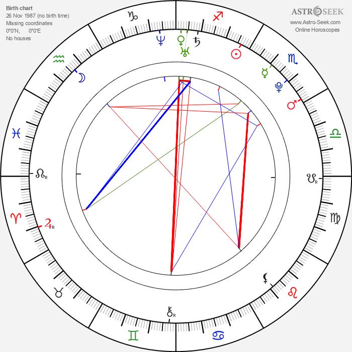 Guglielmo Scilla - Astrology Natal Birth Chart