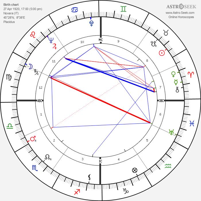Guido Cantelli - Astrology Natal Birth Chart