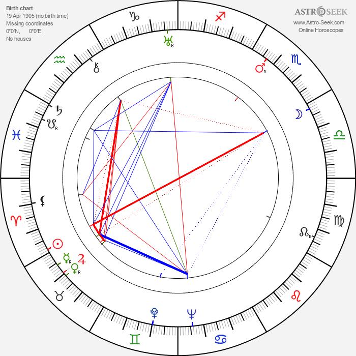 Guido Celano - Astrology Natal Birth Chart