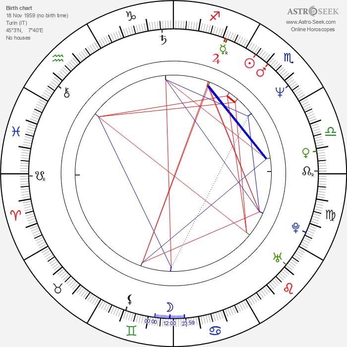Guido Chiesa - Astrology Natal Birth Chart
