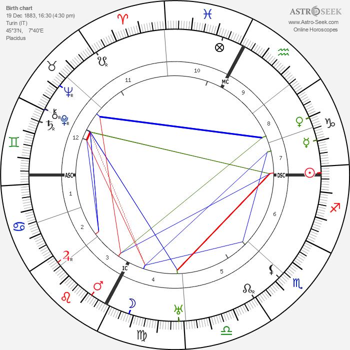 Guido Gozzano - Astrology Natal Birth Chart