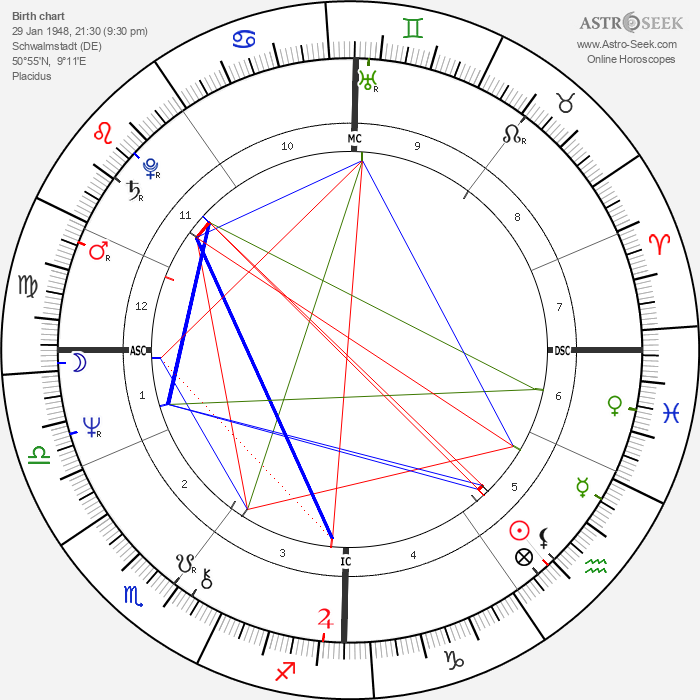 Guido Knopp - Astrology Natal Birth Chart