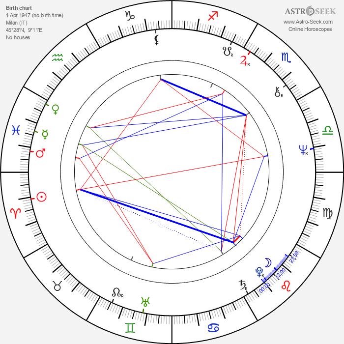 Guido Podestà - Astrology Natal Birth Chart