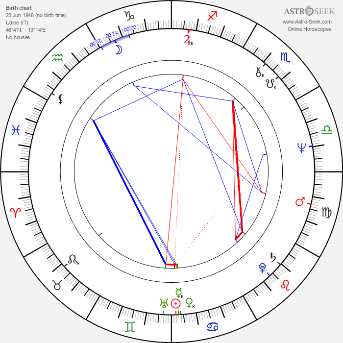 Guido Sacconi - Astrology Natal Birth Chart