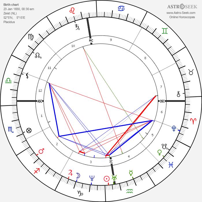 Guido Verbeck - Astrology Natal Birth Chart