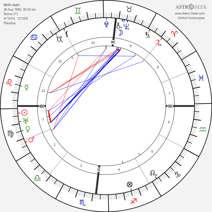 Guillaume Apollinaire - Astrology Natal Birth Chart