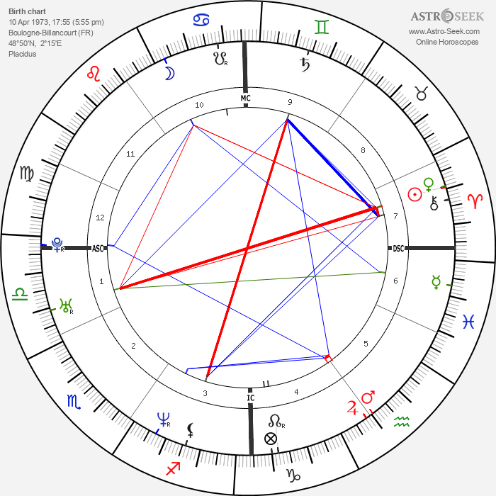 Guillaume Canet - Astrology Natal Birth Chart