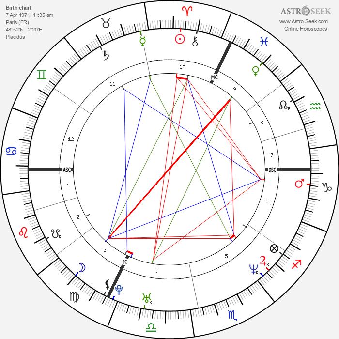 Guillaume Depardieu - Astrology Natal Birth Chart