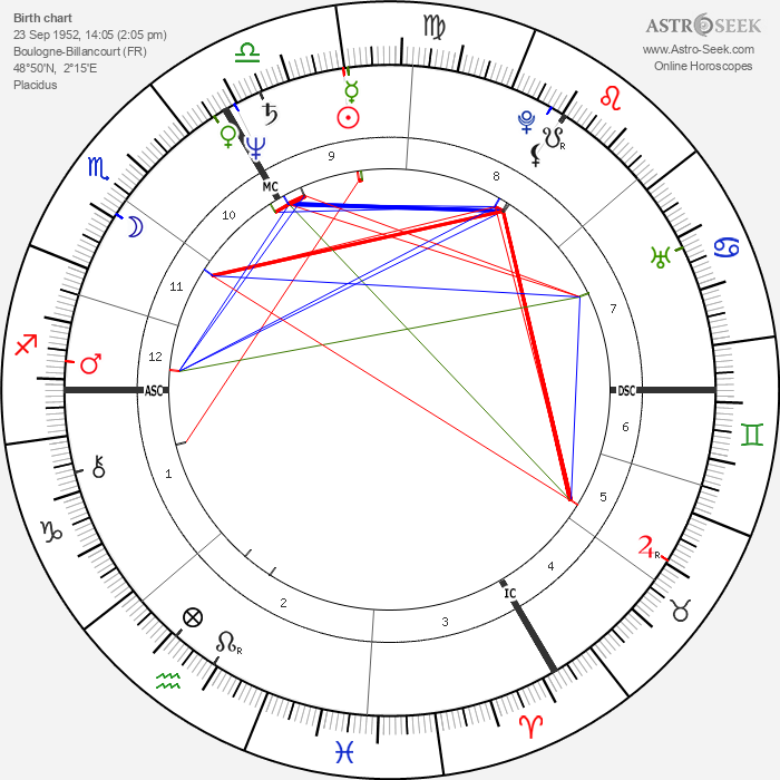 Guillaume Durand - Astrology Natal Birth Chart