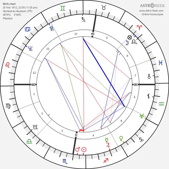 Guillaume Gillet - Astrology Natal Birth Chart