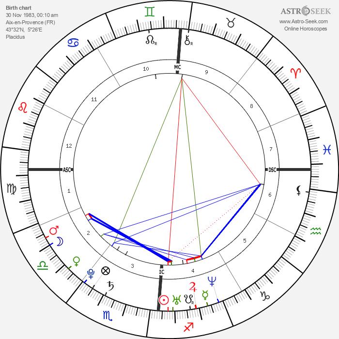 Guillaume Gouix - Astrology Natal Birth Chart