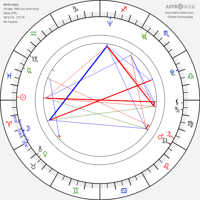 Guillaume Roussel - Astrology Natal Birth Chart