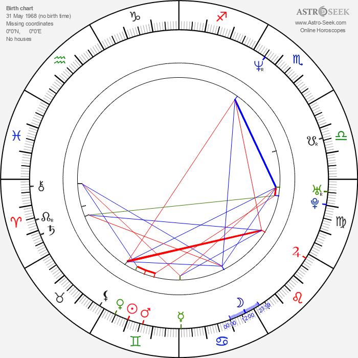 Guillaume Zublena - Astrology Natal Birth Chart