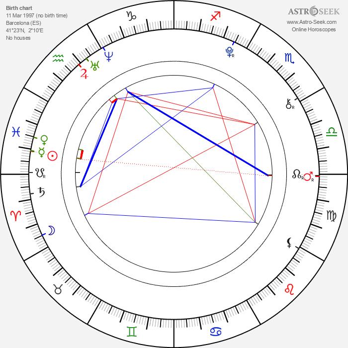 Guillermo Campra - Astrology Natal Birth Chart