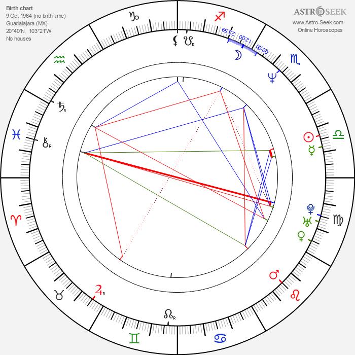 Guillermo del Toro - Astrology Natal Birth Chart
