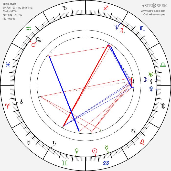 Guillermo Ortega - Astrology Natal Birth Chart