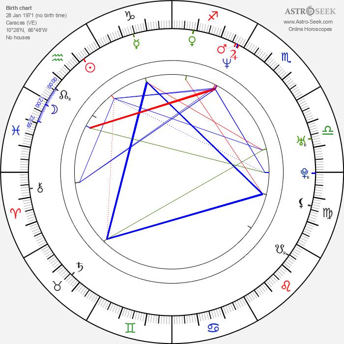 Guillermo Pérez - Astrology Natal Birth Chart