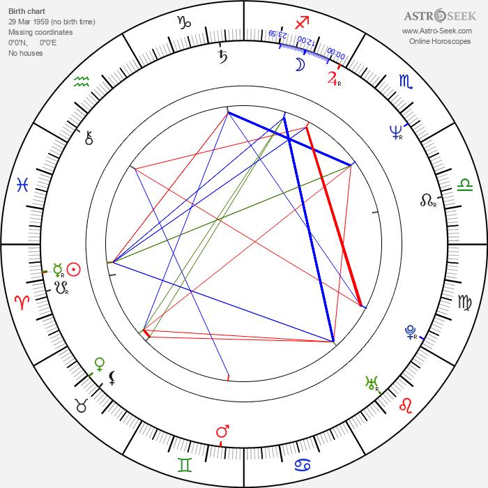 Guillermo Quintanilla - Astrology Natal Birth Chart