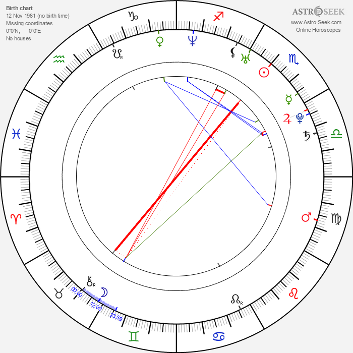 Guillermo Rojas - Astrology Natal Birth Chart