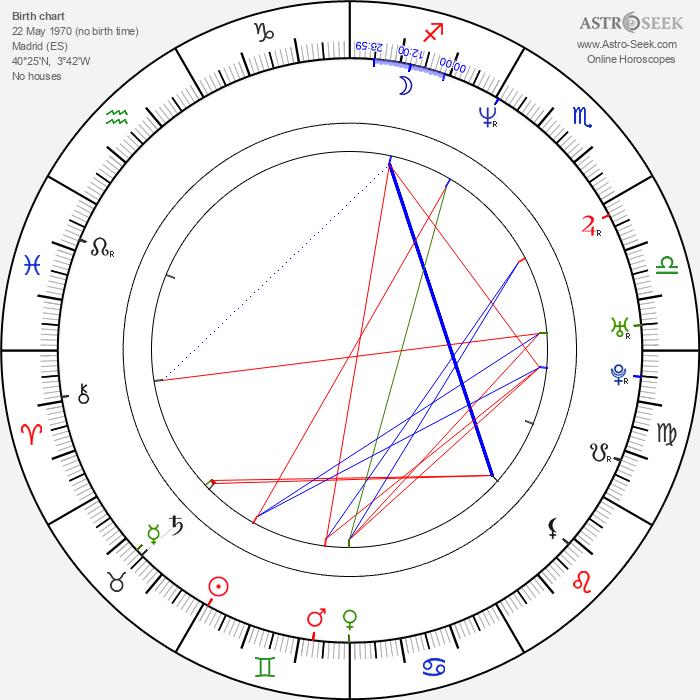 Guillermo Toledo - Astrology Natal Birth Chart
