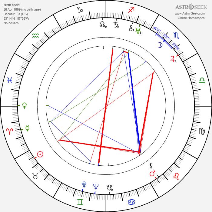 Guinn 'Big Boy' Williams - Astrology Natal Birth Chart