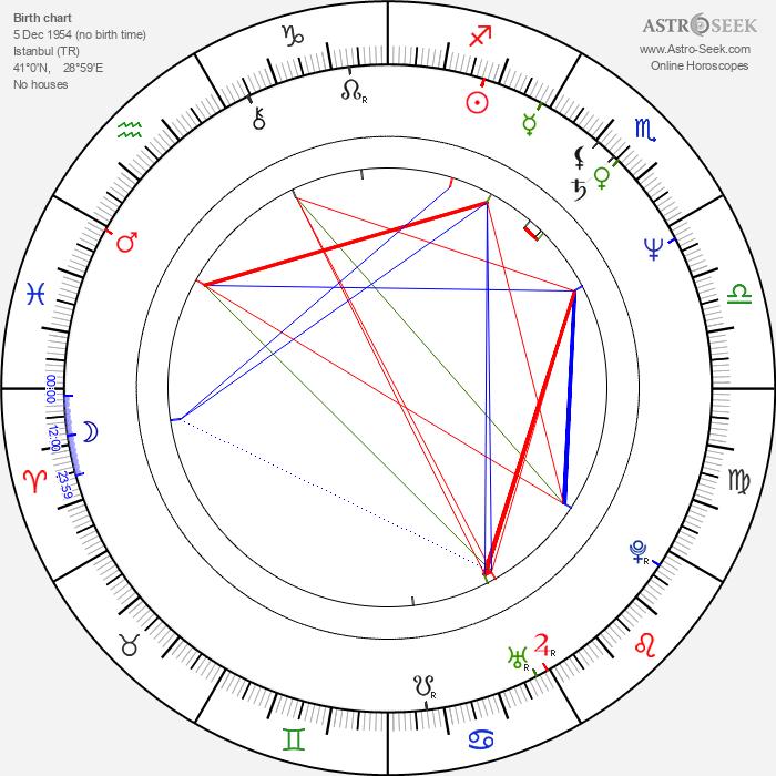 Gülsen Bubikoglu - Astrology Natal Birth Chart