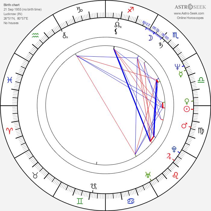 Gulshan Grover - Astrology Natal Birth Chart