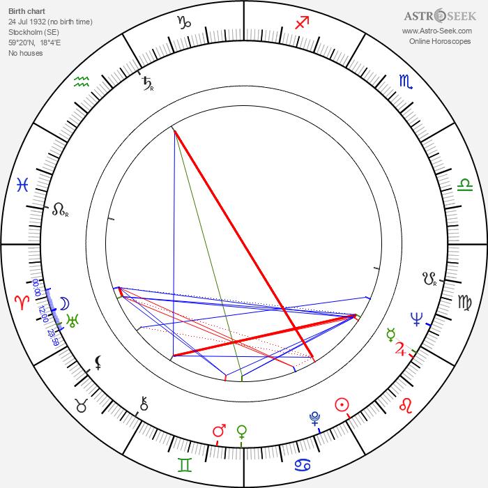 Gun-Mari Kjellström - Astrology Natal Birth Chart