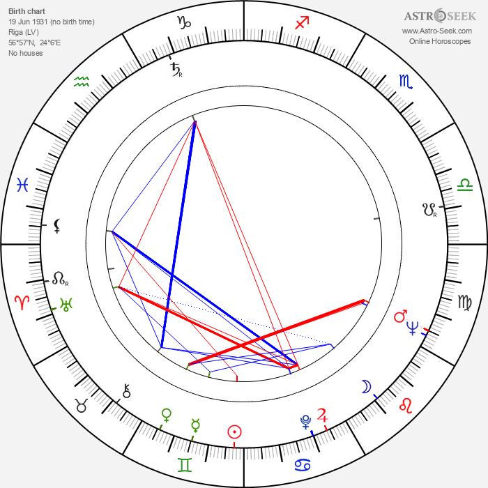 Gunārs Piesis - Astrology Natal Birth Chart