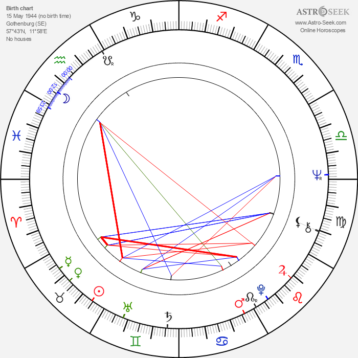 Gunilla Hutton - Astrology Natal Birth Chart
