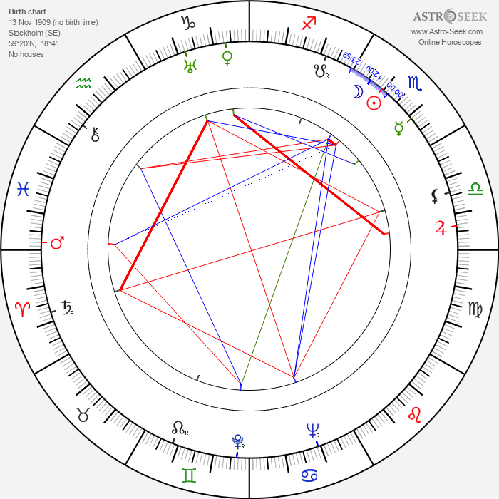 Gunnar Björnstrand - Astrology Natal Birth Chart
