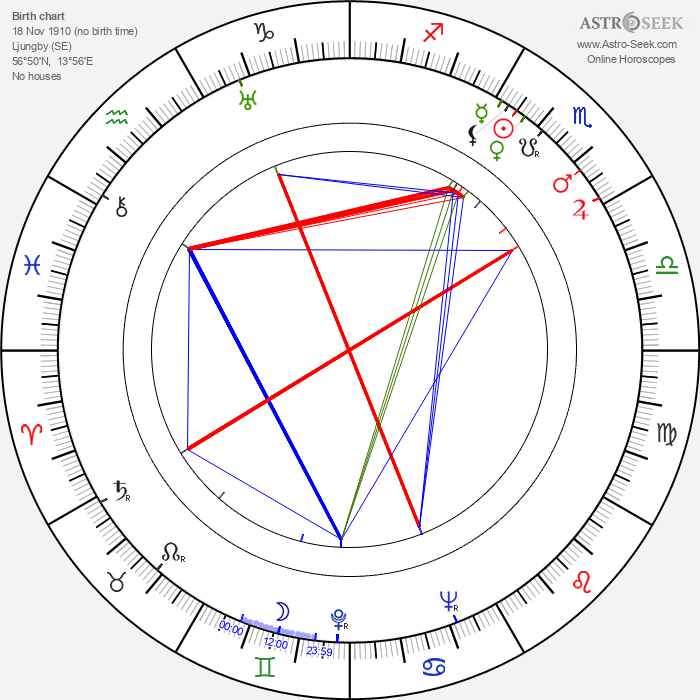 Gunnar Fischer - Astrology Natal Birth Chart