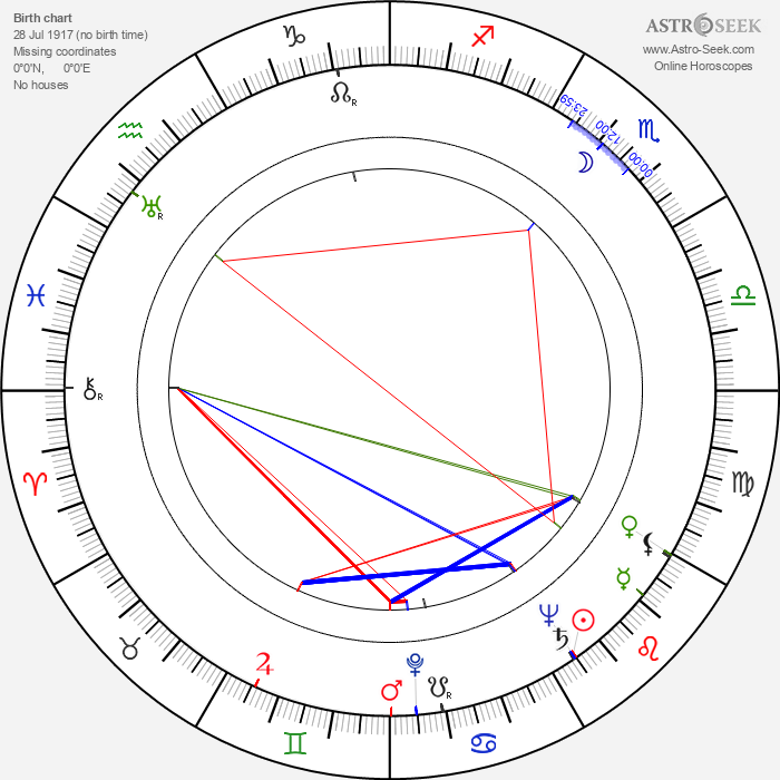 Gunnar Haarberg - Astrology Natal Birth Chart