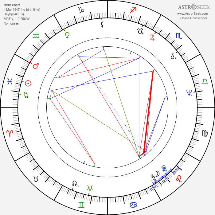 Gunnar Hansen - Astrology Natal Birth Chart