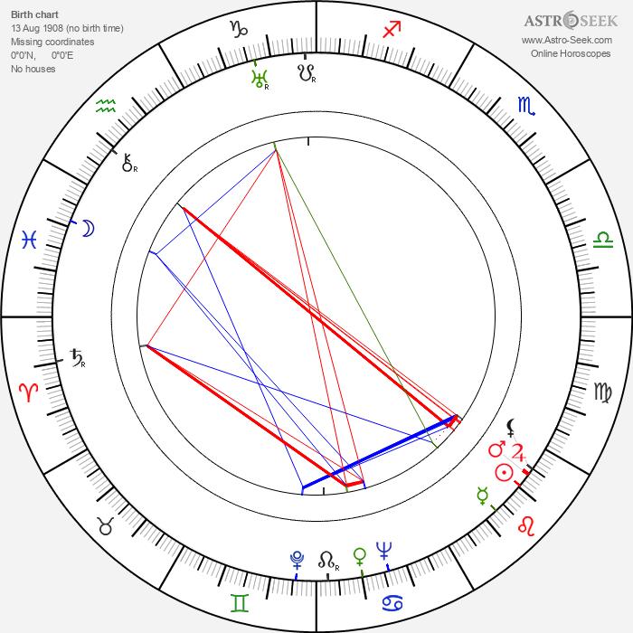Gunnar Hiilloskorpi - Astrology Natal Birth Chart