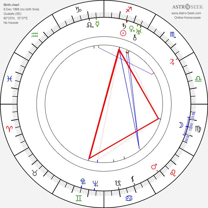 Gunnar Karl Myrdal - Astrology Natal Birth Chart