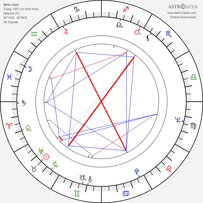 Gunnar Mattsson - Astrology Natal Birth Chart