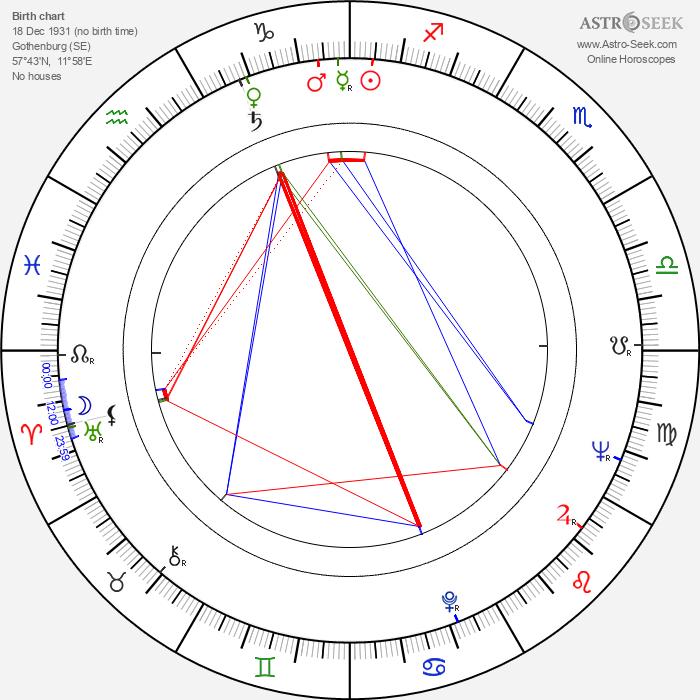 Gunnel Lindblom - Astrology Natal Birth Chart
