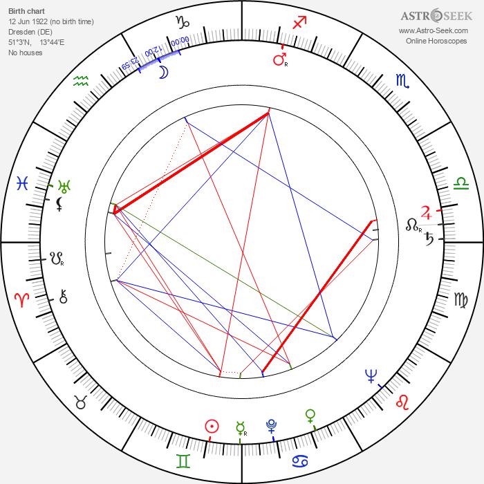 Günter Behnisch - Astrology Natal Birth Chart