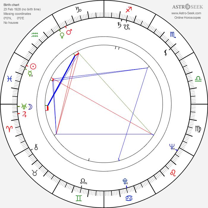 Günter Drescher - Astrology Natal Birth Chart